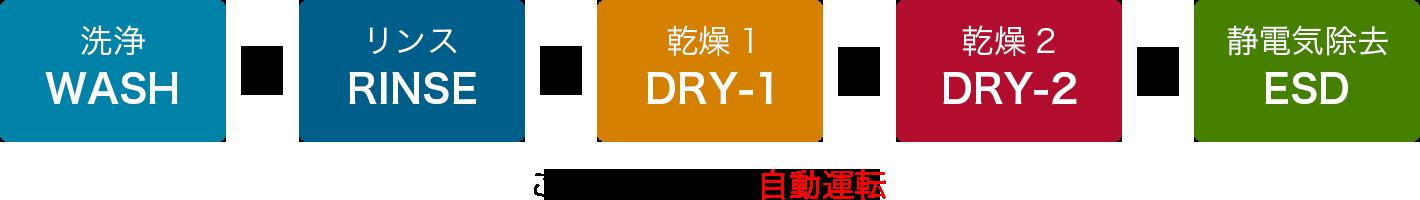 洗浄→リンス→乾燥1→乾燥2→静電気除去