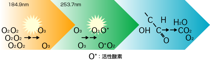 UV Ozone Cleaning Mechanism