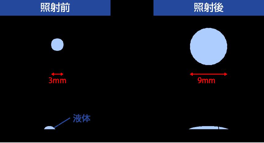 水滴扩散引起的润湿性和接触角的变化