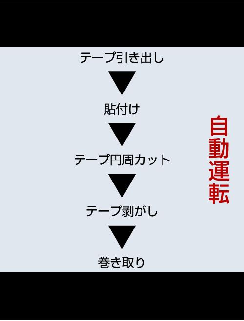 作業フロー(自動運転)